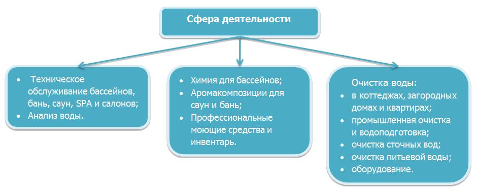 Darbības jomas shēma